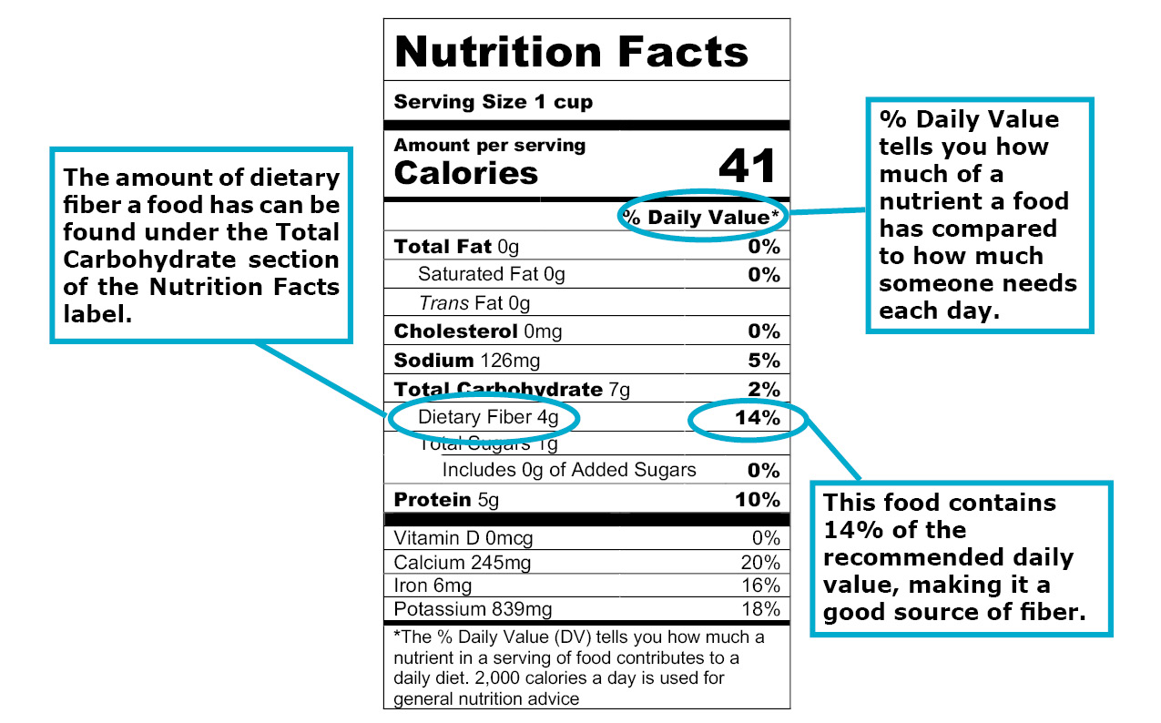 Food Label to show dietary fiber